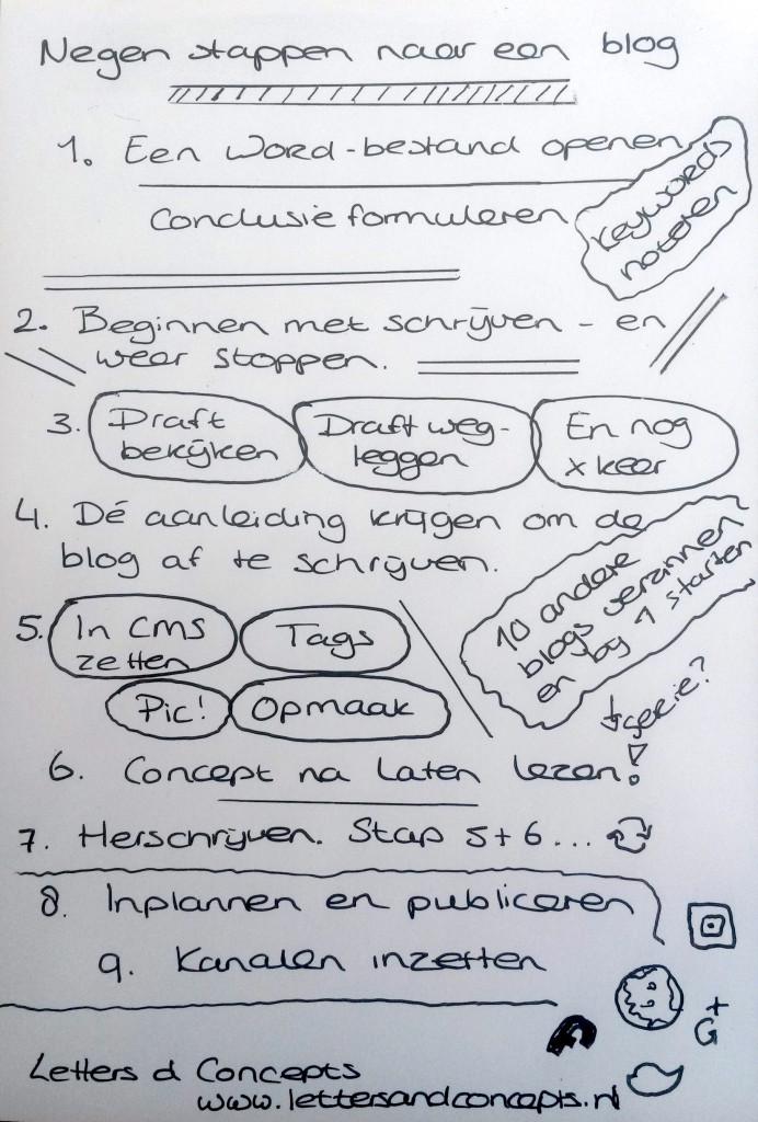 Een blog in negens stappen